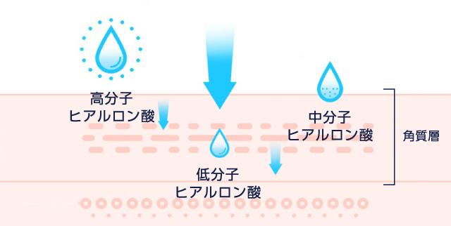 アクア UH 化粧水